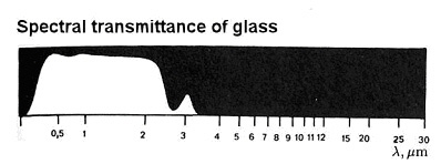 Spectral transmittance of glass