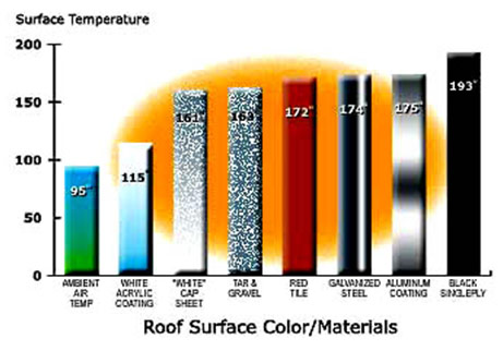 Roof Surface Temperature