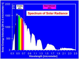 Spectrum of solar radiance